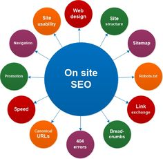 Off page SEO refers to techniques that can be utilized to enhance the position of a web site in the search engine results page (SERPs). Various people associate off-page SEO with link building however it is not just that. In…Read More→