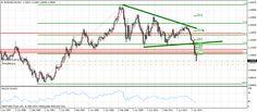 Forex: Евро доллар - шортить до паритета