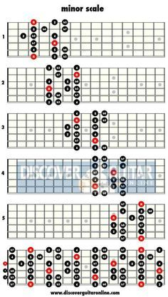 Beginners guide to learning guitar scales including pentatonic, major, minor, blues, jazz and exotic scales - with charts and tabs to help you along the way Guitar Chords And Scales, Music Theory Guitar, Guitar Chords And Lyrics, Learn Guitar Chords, Guitar Chords For Songs, Music Guitar, Guitar Lessons, Guitar Tips, Art Lessons