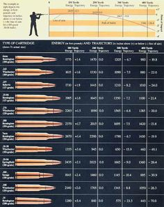 Ammo and Gun Collector: Comparison Of Popular Hunting Rifle Ammo Calibers... Interesting comparison