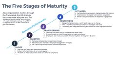 FiveStagesOfMaturity