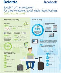 Travelers use social media