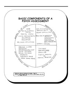 Basic Components of a Psych Assessment ~ [If you click the pic, it takes you to a page with many other assessment tools, just scroll down.]