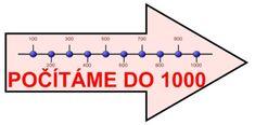 Procvičování MATEMATIKA Line Chart