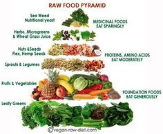 HEALTHY DIET FOODS - Raw Food pyramid shows the difference between what raw foodies eat, compared to the standard diet , which is very, very different. #health #diet #rawfood