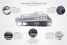"""The #famous #concept of Le #Corbusier the """"5 Points of #Modern #Architecture"""" are tought in architecture schools throughout the world. It is the list of the essentials that the architect regarded modern houses must have to provide their inhabitants with healthy conditions. © ivarhill"""