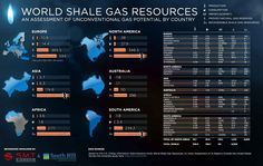Shale Gas - June Infographic: World Shale Gas Resources by Grant Peterson on May 2011 7 A 1, Shale Gas, Thing 1, Economics, Assessment, North America, Science, World, Infographics