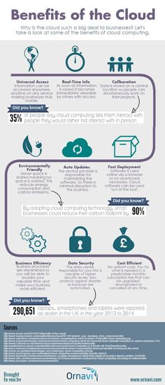 Benefits of the Cloud all the advantages of adopting cloud - Shared Hosting - Ornavi Infographic. Benefits of the Cloud all the advantages of adopting cloud computing in your business. Cloud Computing Applications, Cloud Computing Technology, Cloud Computing Services, Computer Technology, Computer Programming, Computer Science, Computer Tips, Computer Build, Medical Technology