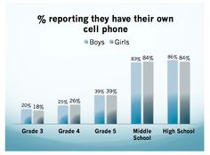 Should students be allowed to use cellphones in class?