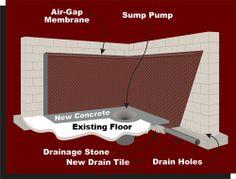 Internal Breakout | Basement Waterproofing Drain Tile, Old Basement, Basement Waterproofing, Sump Pump, Concrete, Flooring, Garden, Lawn And Garden, Wood Flooring