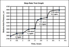 Step-rate injection test graph.