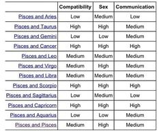what astrological signs are compatible with pisces