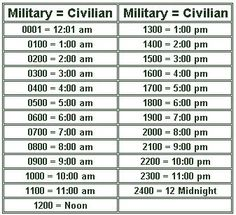Screenshot: Image: Military Time Chart - The 24 Hour Clock Air Force Nurse, Army Times, 24 Hour Clock, Time Clock, Military Shorts, Simple Math, Am Pm, Telling Time, Military Life