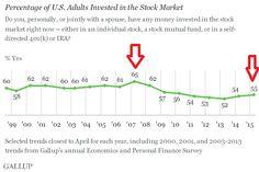 Tabela 1: Udział dorosłych amerykanów, świadomie zaangażowanych na rynku akcji. Źródło instytut Gallupa.