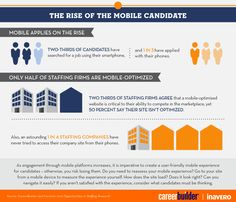 From the 2013 Opportunities in Staffing study: Meet the mobile candidate