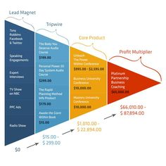 Sales funnel from Lead through Profit Multiplier - how sales are marketing [INFOGRAPHIC]