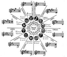 If one were to think in terms of musical frequencies emitted by each planet in a specific sign, a person's horoscope would make a specific kind of harmony or music. Then, when brought together wi… Astrology Zodiac, Horoscope, Zodiac Signs, Astrological Sign, Astrology Report, Astrology Chart, Zodiac Symbols, Astrology Signs, Circle Of Fifths