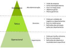planejamento estratégico tático e operacional