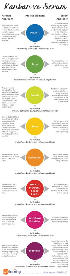 Scrum Infographic - Kanban vs Scrum Infographic: Know the Elements and How They Differ Best Picture For projects for k - Program Management, Change Management, Kanban Board, Scrum Board, Agile Board, 6 Sigma, Project Management Templates, Business Analyst, Time Management