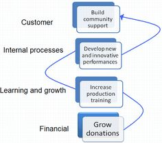 4 perspectives with cause and effect linkage (for non-profit organization)