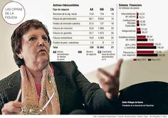 Las Cífras de la Fiducia #Financiero