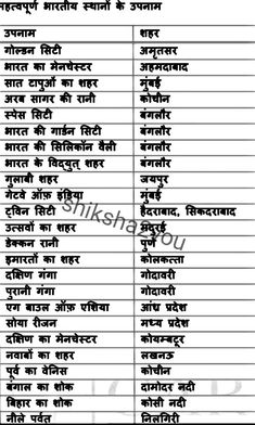 Gk notes in Hindi for railway ntpc ~ shiksha2you