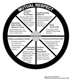 Mutual respect.