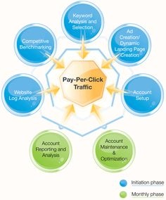 TitleSEO - PPC Campaign Management