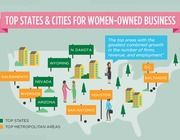 American Express OPEN's study The State of Women-Owned Businesses. Top States & Cities for Women Owned Businesses! Business Studies, Relationship Building, Entrepreneur Inspiration, Helping Others, Book Quotes, Business Women, Online Marketing, Female, Words