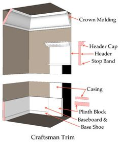 How to Bring Out Your Home's Character With Trim - Craftsman - Steven Corley Randel, Architect