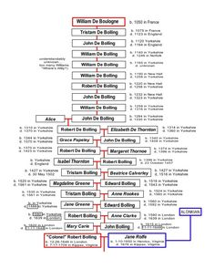 Robert Bolling - View media - Ancestry.com Genealogy Sites, Family Genealogy, American Indians, Native American, Family Lineage, Pedigree Chart, Old Family Photos, Descendants, Ancestry