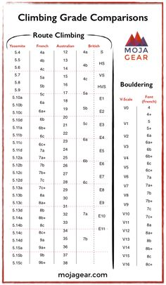 climbing grade comparison chart