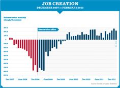 Two years of job growth