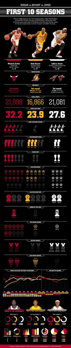 Infographic Layout: How to Design a Comparison Infographic