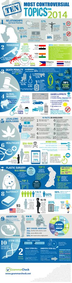 10 Most Controversial Topics For 2014   #Infographic #ControversialTopics