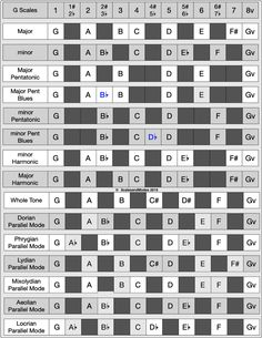 Table of select scales and modes derived from or parallel to G Major Acoustic Guitar Chords, Learn Guitar Chords, Music Chords, Jazz Guitar, Music Guitar, Piano Music, Playing Guitar, Music Lessons, Guitar Lessons