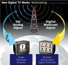 February 17 - Analog to Digital TV Day