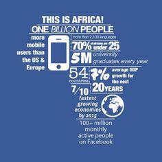 Facebook conecta 100 millones de personas en África. Entérate: http://www.luismaram.com/2014/09/08/facebook-conecta-100-millones-de-personas-en-africa/