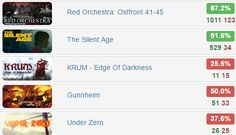 The 50 - @groupees1   $0.5 for 5 #steam #games  Rates: http://www.steamhits.com/Bundle/Bundle/3096 …  #bundles