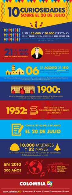 20 de julio, curiosidades del 20 de julio, independencia de Colombia