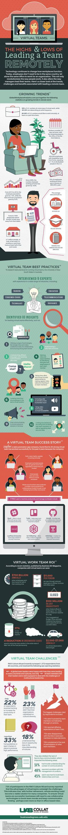 Virtual Team Leadership: The Highs & Lows of Leading a Team Remotely