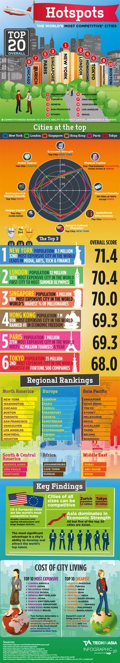 The World's Most Competitive Cities: Asian Hubs Strong, Yet Diverse [INFOGRAPHIC]