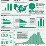 Massive Growth Of Electric Cars In US, + Who Drives Electric Cars (Infographic)