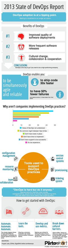 Diving into DevOps: Infographics