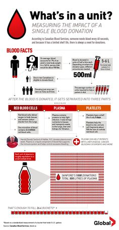 How blood donations can help patients in need.