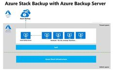 Protect Azure Stack Tenant Workloads with Azure Backup Server Mississippi, Microsoft, Tech, Community, Music, Musica, Musik, Muziek, Music Activities