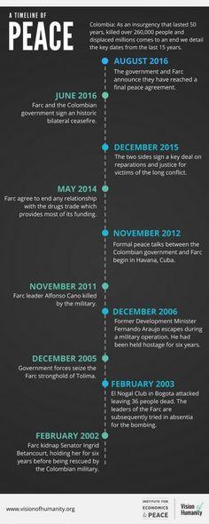 Linea de tiempo de la paz en Colombia según el Institute for Economics and Peace.
