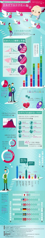 深刻化が懸念される少子化問題。年金や経済への影響など、ニュースで取り上げられる機会も増えてきました。先進国の出生率から日本の将来の人口予測、...
