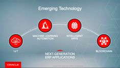 Internet of Things (IoT). See how these technologies can help you re-imagine what is possible. Oracle Cloud, Cloud Computing, Machine Learning, Blockchain, Clouds, Sandbox, App, Core, Popup