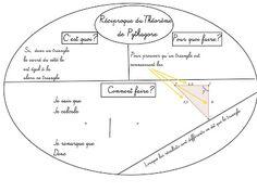 Cours de Mathématiques en Mandala/Carte mentale: Calcul